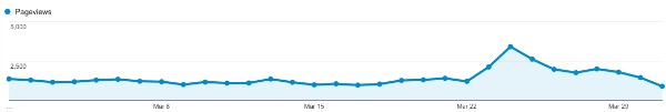 March PageViews
